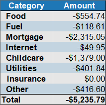 expenses by category July 2019