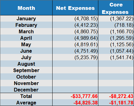 net expenses July 2019