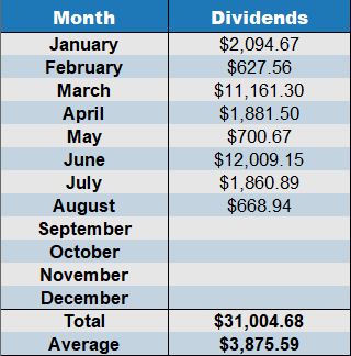August 2019 Cumulative dividends