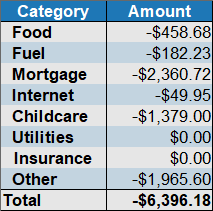 August 2019 expenses by category