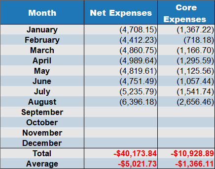 August 2019 net expenses
