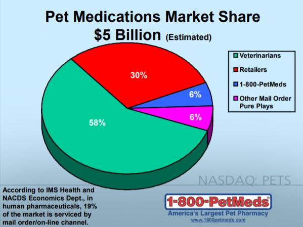 pets market share