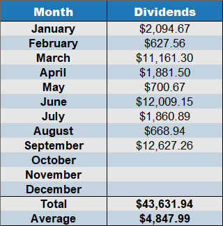 sept2019 cumulative dividends