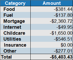 sept 2019 expense by category