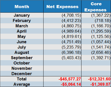 sept2019 net expense by month