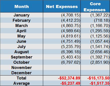 October 2019 net expenses