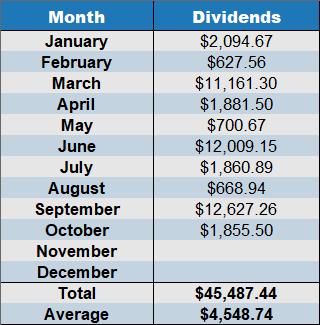 october 2019 dividends