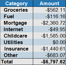 October 2019 expenses by category