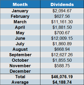 cumulative dividends november 2019