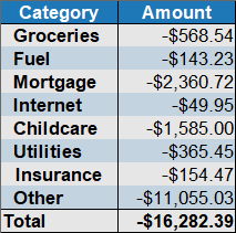 expenses by category november 2019