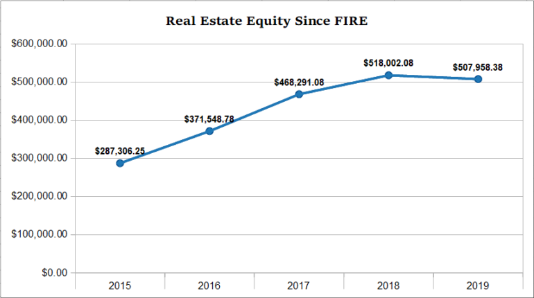 2019 real estate equity