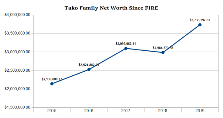 2019 net worth graph