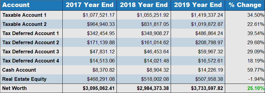 2019 year end net worth