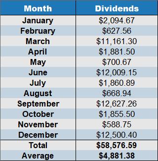 december 2019 dividends