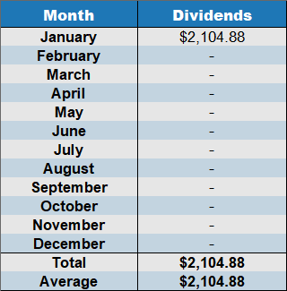 january 2020 dividends