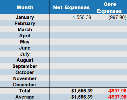 net expenses January 2020
