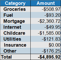 expenses by category Feb 2020