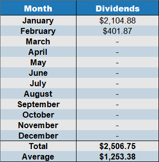 dividends Feb 2020