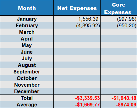 net expenses February 2020