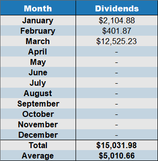 dividends march 2020