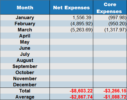 net expenses march 2020
