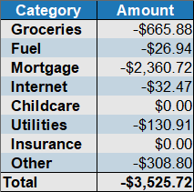 april 2020 expenses by category