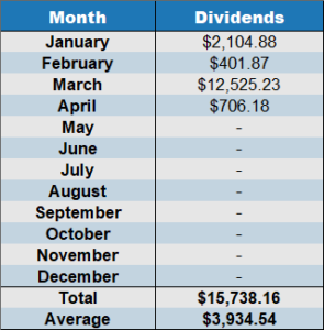april 2020 net dividends