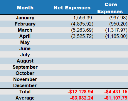 april 2020 net expenses