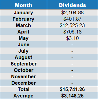 may 2020 cumulative dividends