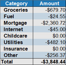 may 2020 expenses by category
