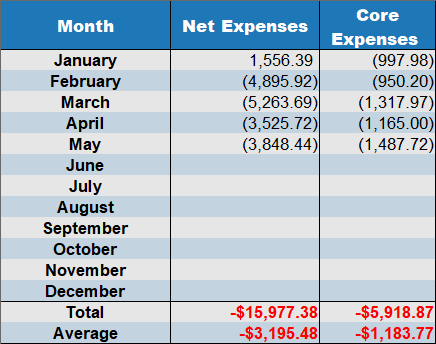 may 2020 net expenses