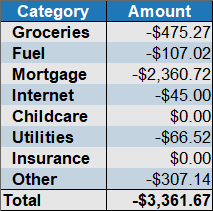 expenses by category