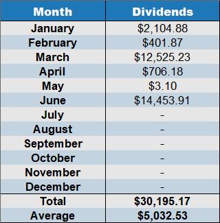 net dividends