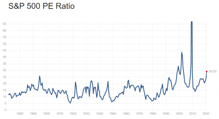 s&p50 PE ratio