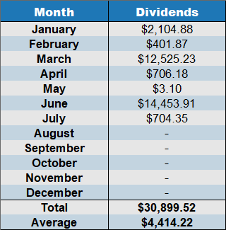dividends July 2020