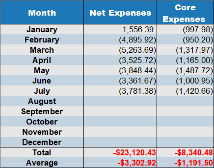 net expenses by month 202