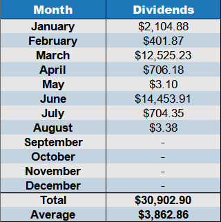 Dividends August 2020