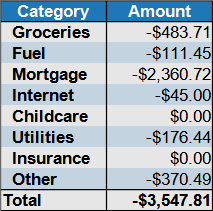August expenses by category