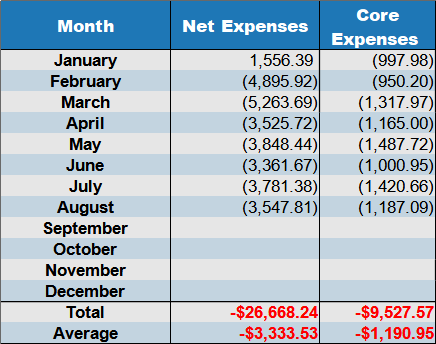 net expenses August