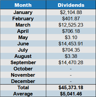 dividends Sept 2020