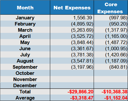 net expenses Sept 2020