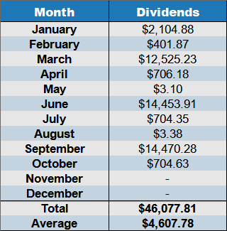 dividends October 2020