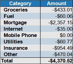 expenses by category October 2020