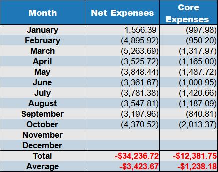 net expenses 2020