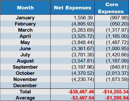 net expenses november