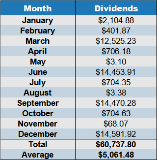 cumulative dividends Dec 2020