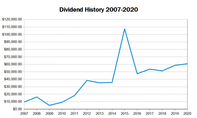 dividend_history_2020