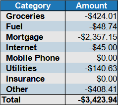expenses by category Dec 2020