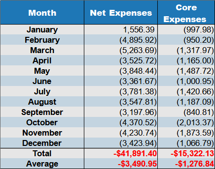 net expenses Dec 2020