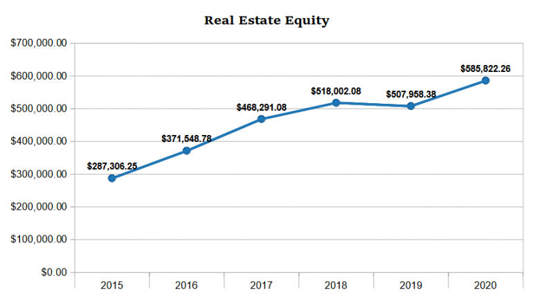 real estate equity YE 2020